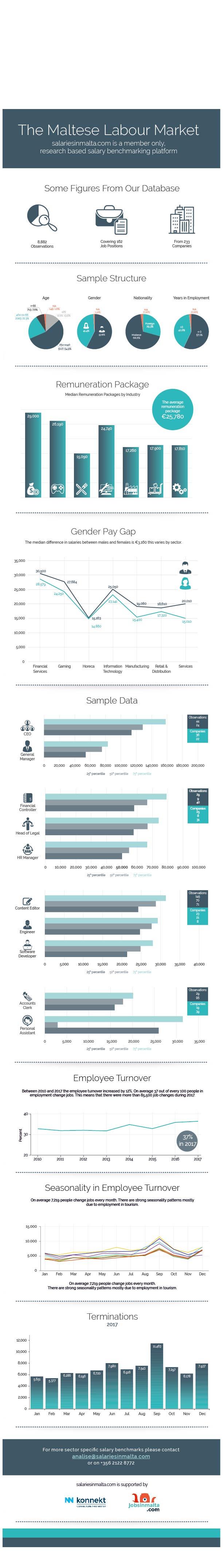 https://simpublic.s3.eu-central-1.amazonaws.com/Infographic-the-maltese-labour-market.jpg